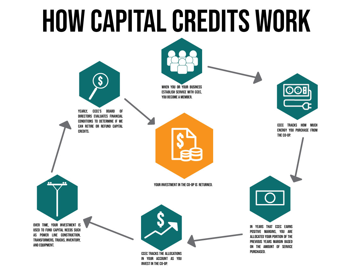 Capital Credits Infographic